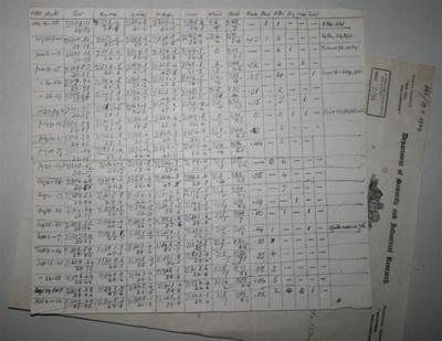 Table [Meteorological readings]; Alexander Don (1857-1934); 1930; XOPO.447