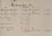 Ledger, Shoe Palace; J Wilkie & Co Ltd; 1916-1925; WY.1988.241