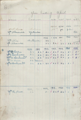 Cash book, Mataura branch, Women's Division of Federated Farmers; Club members (various); 1930-1981; MT1993.99.6