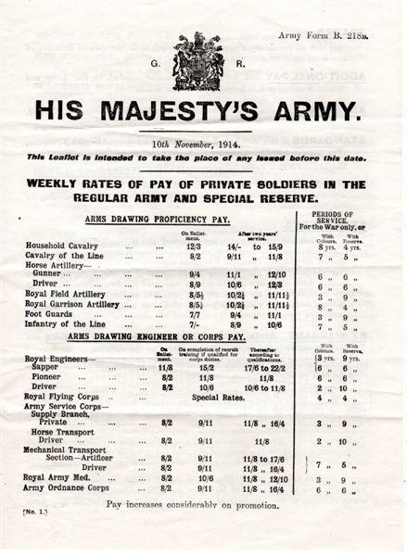 Army Form BM Listing Rates Of Pay   Ilfcm