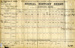 Signal History Sheet for Patrick Lionel Jones, D/JX160547.; SHHMG:A2237.4