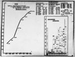 photo negative - chart of enemy aircraft destroyed; Worrall, J; 1941; 2018.1.389