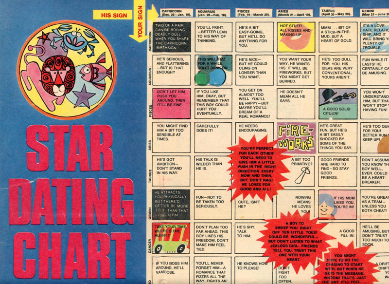 Magazine feature: Star Dating Chart; D.C. Thomson & Co. Ltd; GWL-2021-16-9